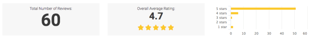 online review ratings
